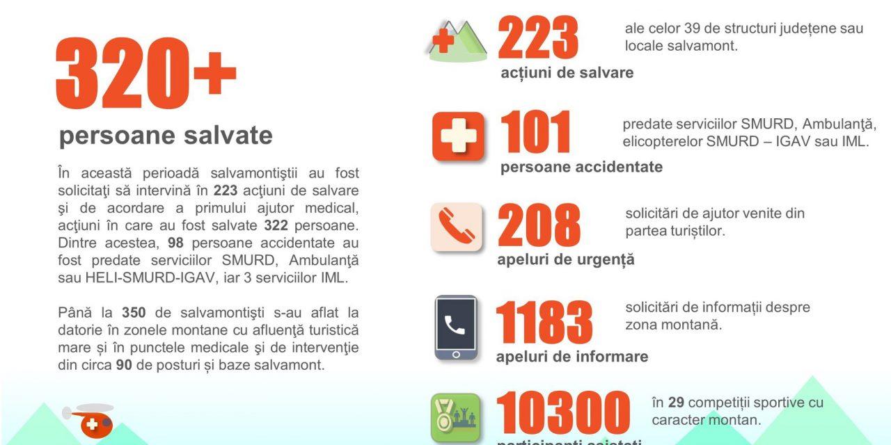 Raport de activitate SALVAMONT ROMANIA pentru luna iunie 2018